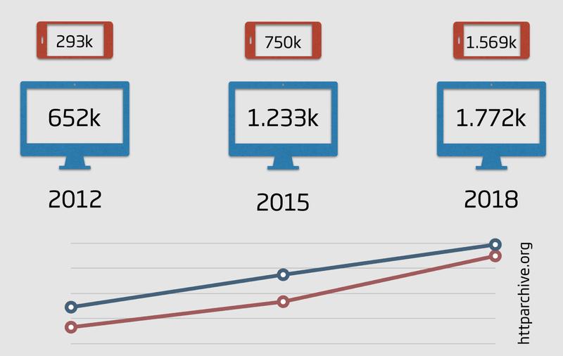 Durchschnittliche Datenmenge pro E-Commerce Webseite
